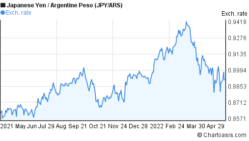 Japanese Yen to Argentine Peso (JPY/ARS) forex chart