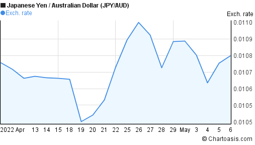 Japanese Yen to Australian Dollar (JPY/AUD) 1 month forex chart
