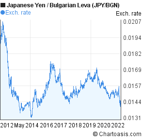 Japanese Yen to Bulgarian Leva (JPY/BGN) 10 years forex chart