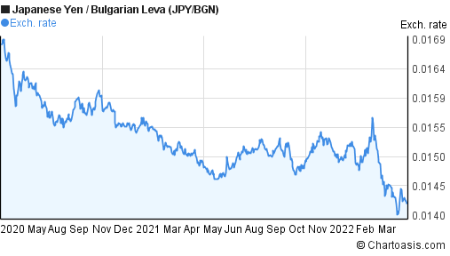 Japanese Yen to Bulgarian Leva (JPY/BGN) 2 years forex chart
