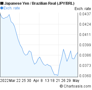 Japanese Yen to Brazilian Real (JPY/BRL) 2 months forex chart