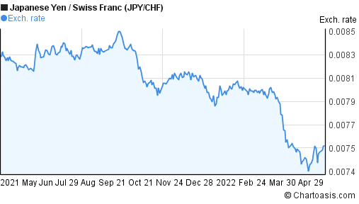 Japanese Yen to Swiss Franc (JPY/CHF) 1 year forex chart