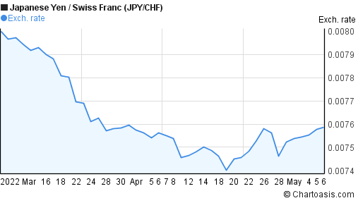 Japanese Yen to Swiss Franc (JPY/CHF) 2 months forex chart