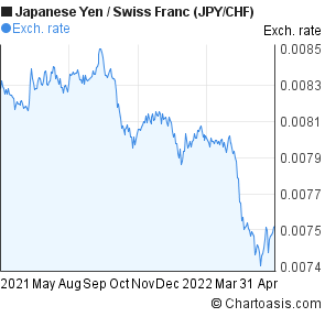 Japanese Yen to Swiss Franc (JPY/CHF) forex chart