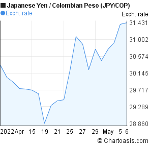 Japanese Yen to Colombian Peso (JPY/COP) 1 month forex chart