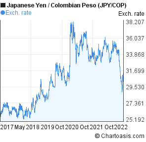 Forex exchange yen to peso