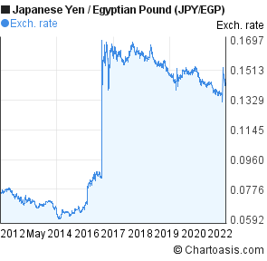 Japanese Yen to Egyptian Pound (JPY/EGP) 10 years forex chart