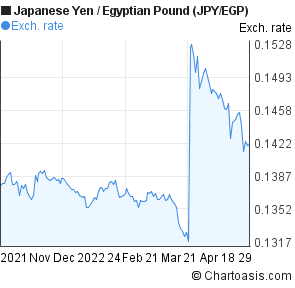 Japanese Yen to Egyptian Pound (JPY/EGP) 6 months forex chart