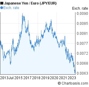 Eur jpy chart forex