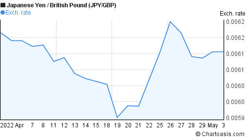 Japanese Yen to British Pound (JPY/GBP) 1 month forex chart