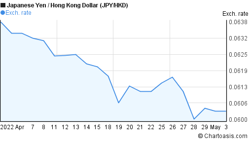 Japanese Yen to Hong Kong Dollar (JPY/HKD) 1 month forex chart