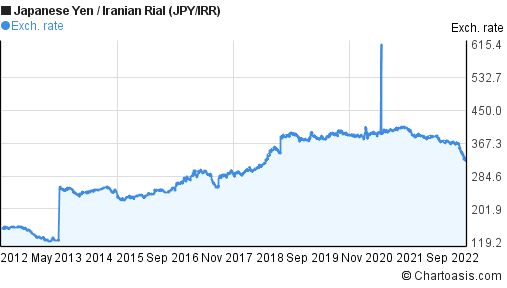 Japanese Yen to Iranian Rial (JPY/IRR) 10 years forex chart