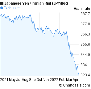 Japanese Yen to Iranian Rial (JPY/IRR) forex chart