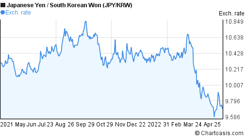 Japanese Yen to South Korean Won (JPY/KRW) 1 year forex chart