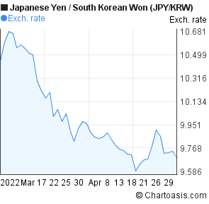 Japanese Yen to South Korean Won (JPY/KRW) 2 months forex chart