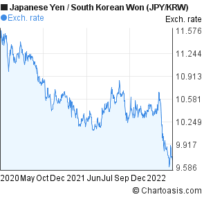 Japanese Yen to South Korean Won (JPY/KRW) 2 years forex chart