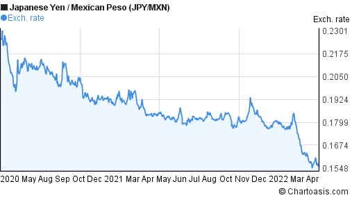 Japanese Yen to Mexican Peso (JPY/MXN) 2 years forex chart