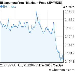 Forex yen to peso