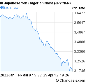 Japanese Yen to Nigerian Naira (JPY/NGN) 3 months forex chart