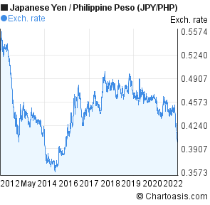 JPY/PHP | Japanese Yen to Philippine Peso | Forex Live Chart | FX Pricing