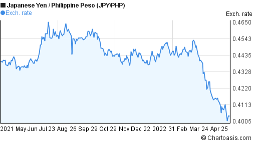 A market-based 1 lapad PHP to JPY exchange rate will change whenever the values of either of the two component currencies change (In this case, it's 1 lapad Philippine Piso and Japanese Yen). Philippine Piso will tend to become more valuable whenever demand for it is greater than the available supply.