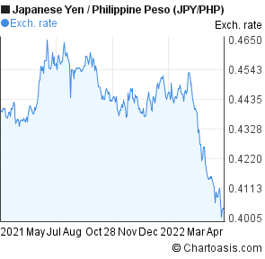 Japanese Yen to Philippine Peso (JPY/PHP) forex chart