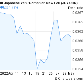 Japanese Yen to Romanian New Leu (JPY/RON) 1 month forex chart