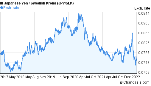 Japanese Yen to Swedish Krona (JPY/SEK) 5 years forex chart