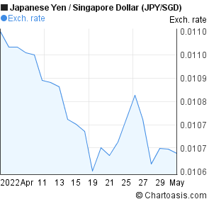 Japanese Yen to Singapore Dollar (JPY/SGD) 1 month forex chart