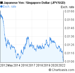 Forex sgd to jpy