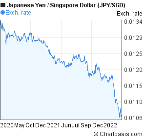 Japanese Yen to Singapore Dollar (JPY/SGD) 2 years forex chart