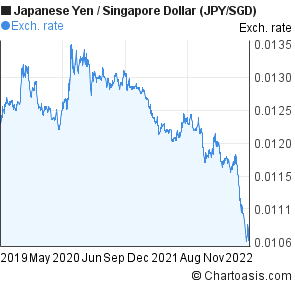 Japanese Yen to Singapore Dollar (JPY/SGD) 3 years forex chart