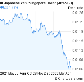 Japanese Yen to Singapore Dollar (JPY/SGD) forex chart