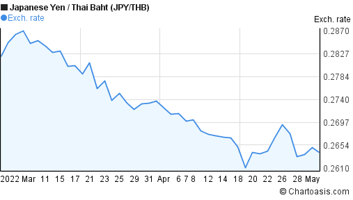 Japanese Yen to Thai Baht (JPY/THB) 2 months forex chart