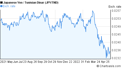 Japanese Yen to Tunisian Dinar (JPY/TND) forex chart