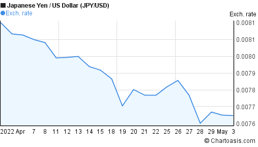 Japanese Yen to US Dollar (JPY/USD) 1 month forex chart
