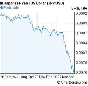 Japanese Yen to US Dollar (JPY/USD) 1 year forex chart