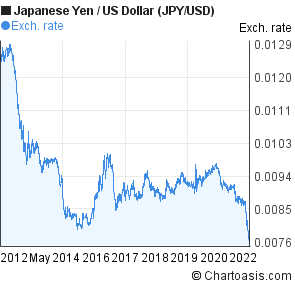 Anese Yen To Us Dollar Jpy Usd 10 Years Forex Chart