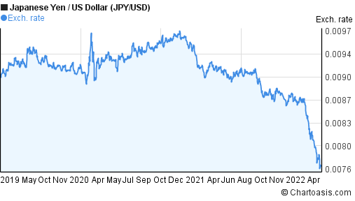 Japanese Yen to US Dollar (JPY/USD) 3 years forex chart