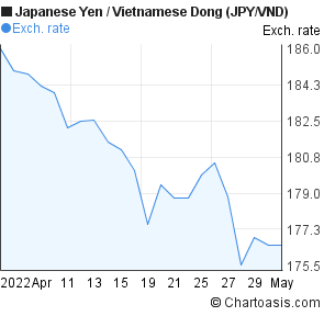 Japanese Yen to Vietnamese Dong (JPY/VND) 1 month forex chart