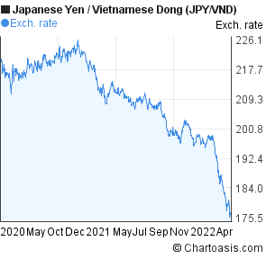 Japanese Yen to Vietnamese Dong (JPY/VND) 2 years forex chart