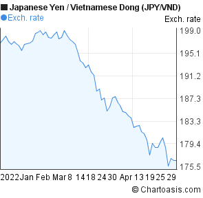 Japanese Yen to Vietnamese Dong (JPY/VND) 3 months forex chart