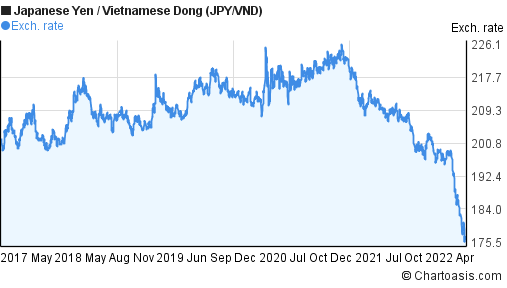 Japanese Yen to Vietnamese Dong (JPY/VND) 5 years forex chart