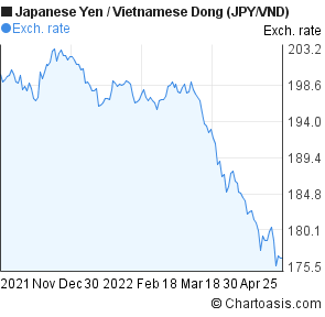 Japanese Yen to Vietnamese Dong (JPY/VND) 6 months forex chart