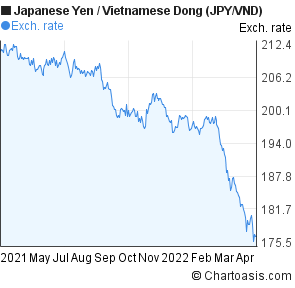 Japanese Yen to Vietnamese Dong (JPY/VND) forex chart