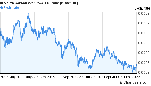 South Korean Won to Swiss Franc (KRW/CHF) 5 years forex chart