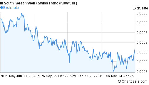 South Korean Won to Swiss Franc (KRW/CHF) forex chart