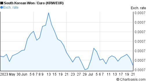 Won Eur