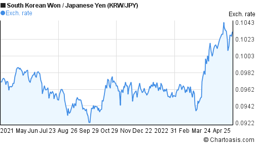 South Korean Won to Japanese Yen (KRW/JPY) forex chart