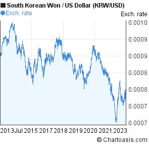 South Korean Won To Us Dollar Krw Usd 10 Years Forex Chart